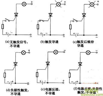 单向晶闸管导通条件
