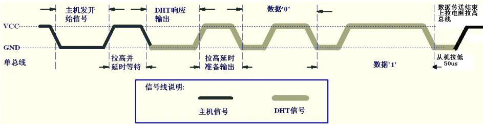 DHT11时序图