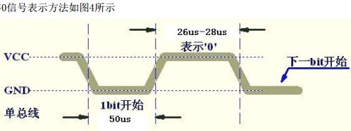 DHT11低电平
