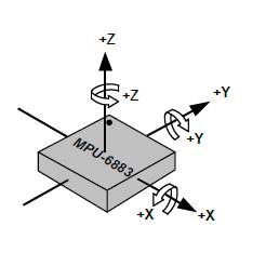 图一:MPU坐标系